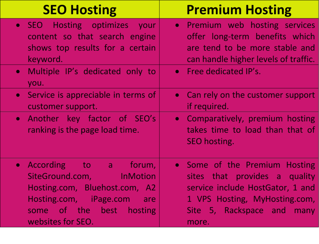 Difference between SEO hosting and Premium Hosting